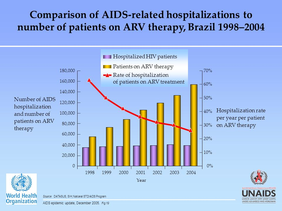 Comparison of AIDS-related hospitalizations to number of patients on ARV therapy, Brazil 1998–2004