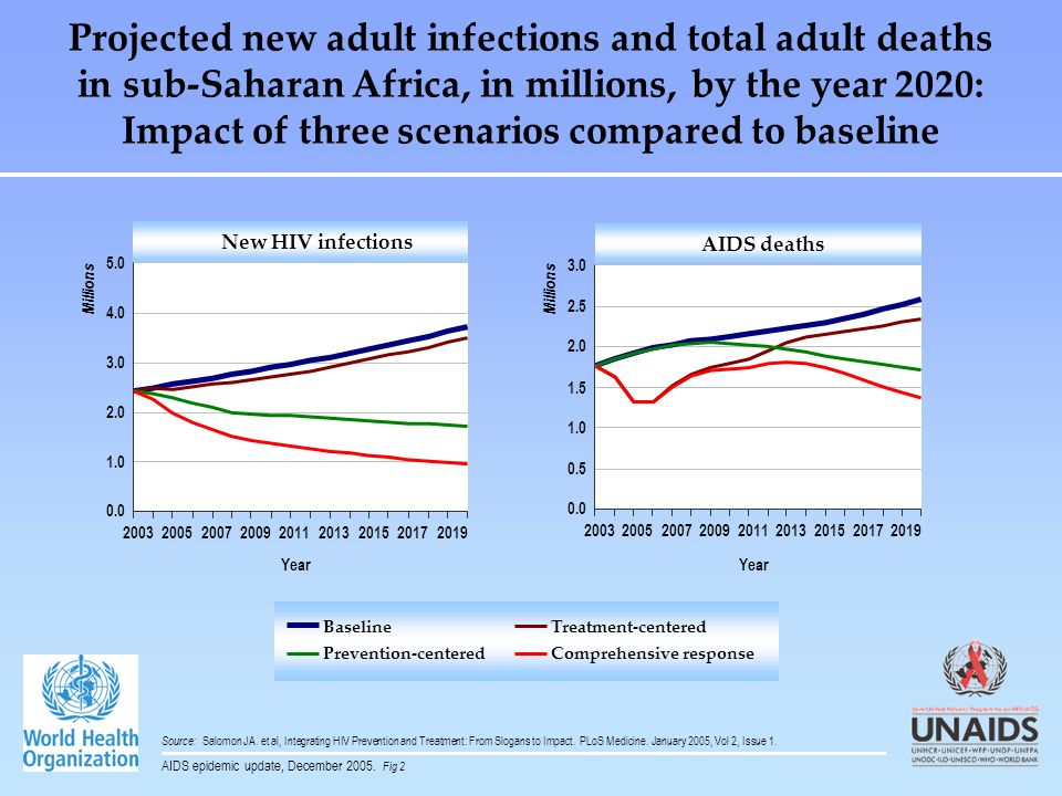 Projected new adult infections and total adult deaths in sub-Saharan Africa, in millions, by the year 2020: Impact of three scenarios compared to baseline