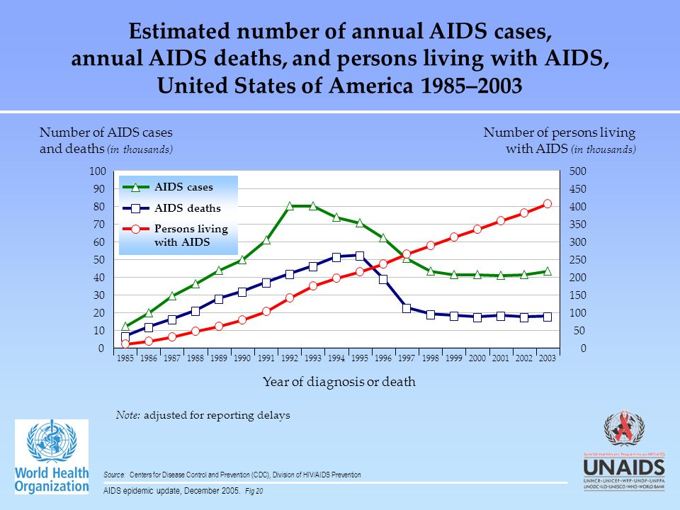 Estimated number of annual AIDS cases,