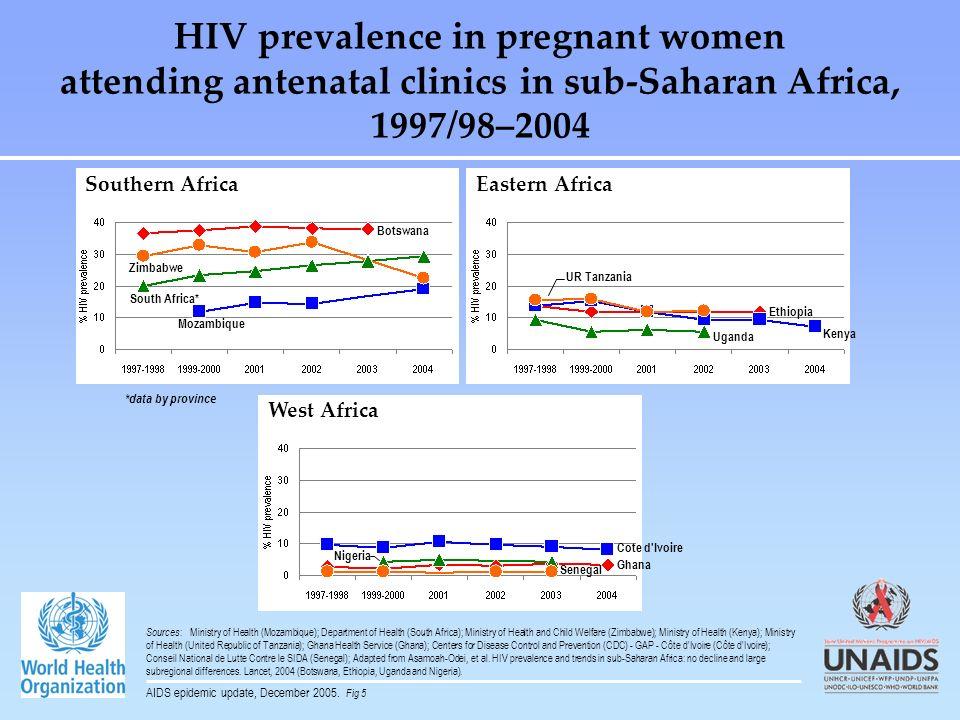 HIV prevalence in pregnant women attending antenatal clinics in sub-Saharan Africa, 1997/98–2004