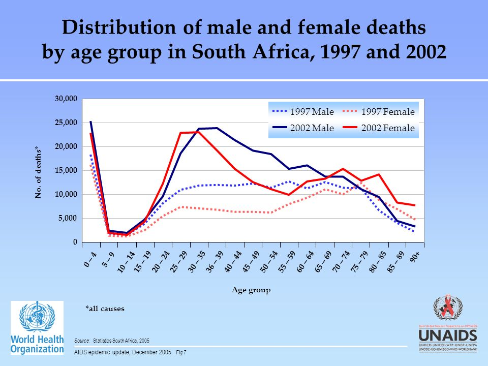 Distribution of male and female deaths by age group in South Africa, 1997 and 2002