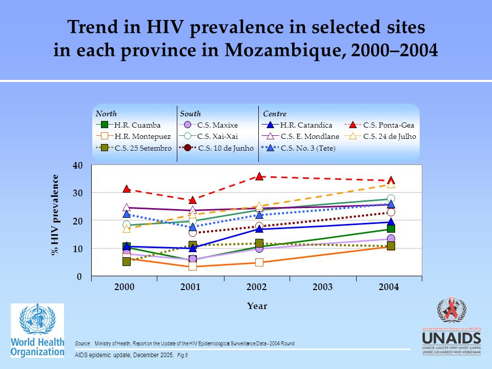 Trend in HIV prevalence in selected sites in each province in Mozambique, 2000–2004