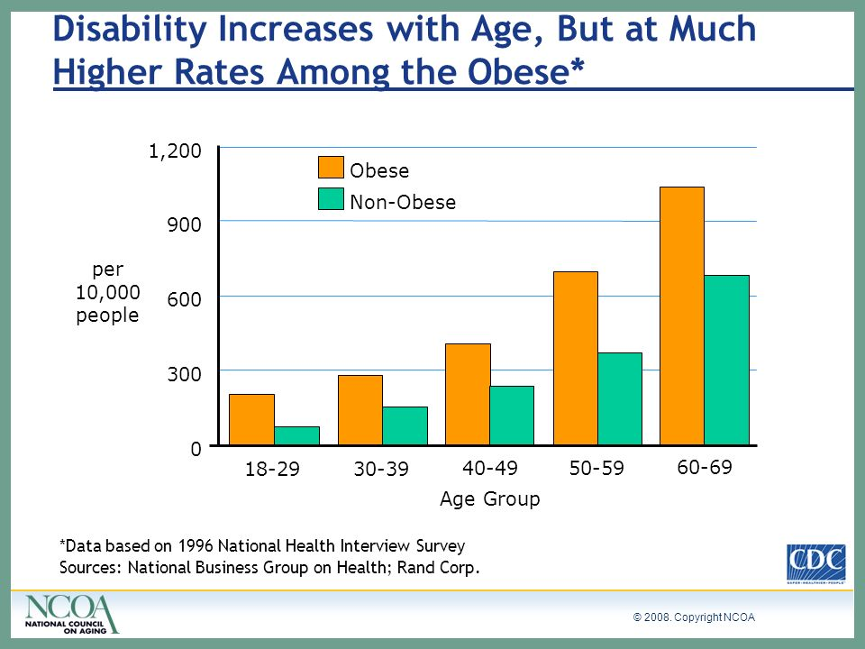 Disability Increases with Age, But at Much Higher Rates Among the Obese*