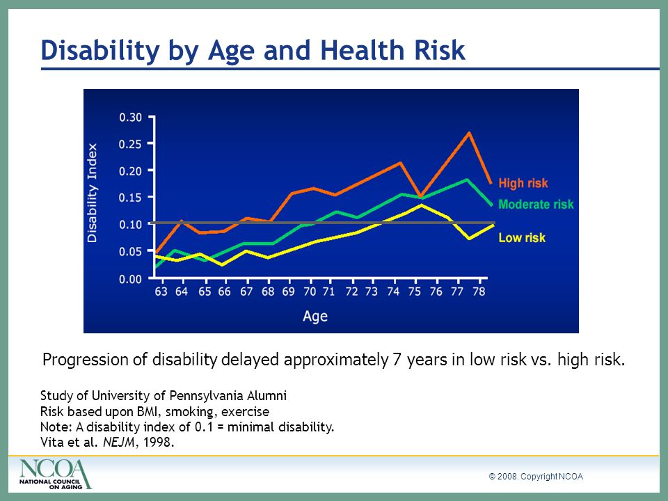 Disability by Age and Health Risk