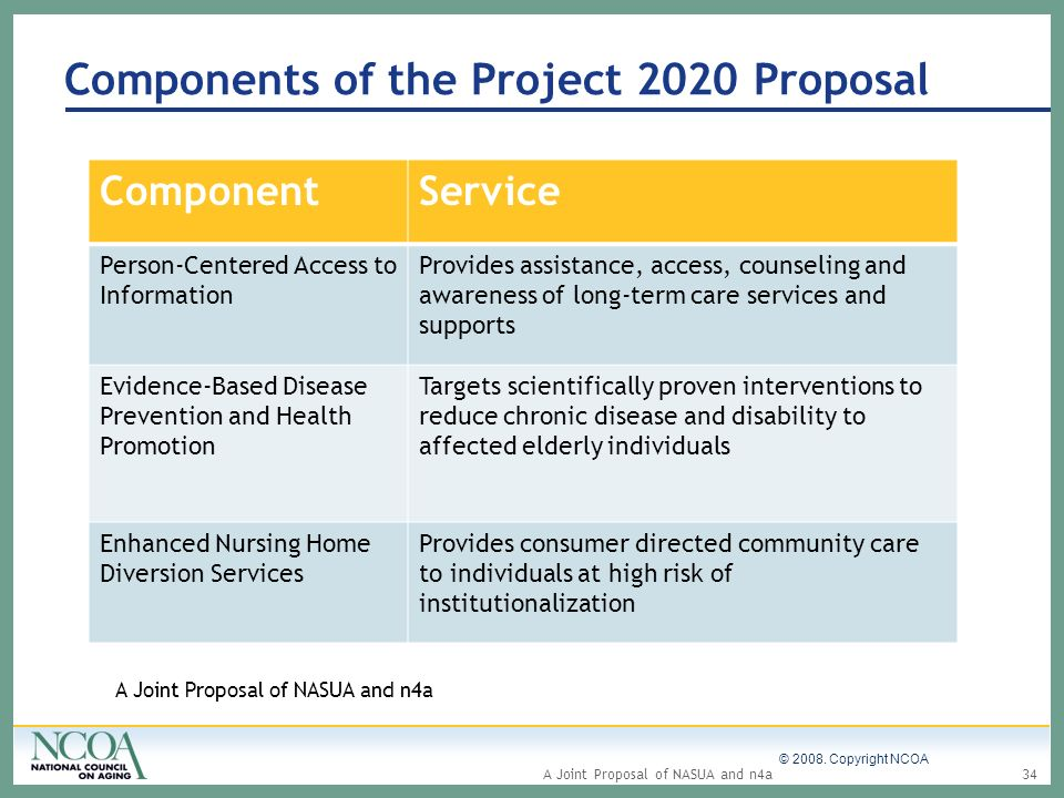 Components of the Project 2020 Proposal