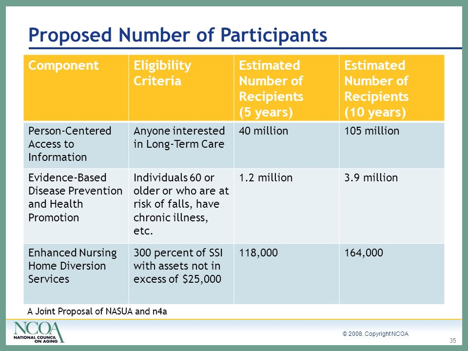 Proposed Number of Participants