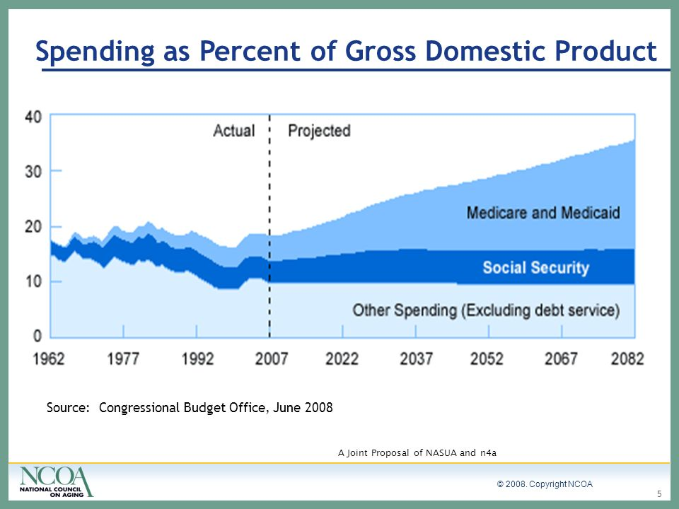 Spending as Percent of Gross Domestic Product