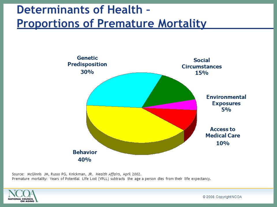 Determinants of Health – Proportions of Premature Mortality