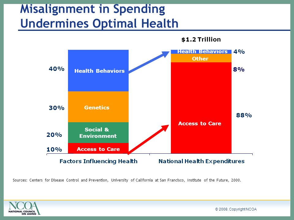 Misalignment in Spending Undermines Optimal Health