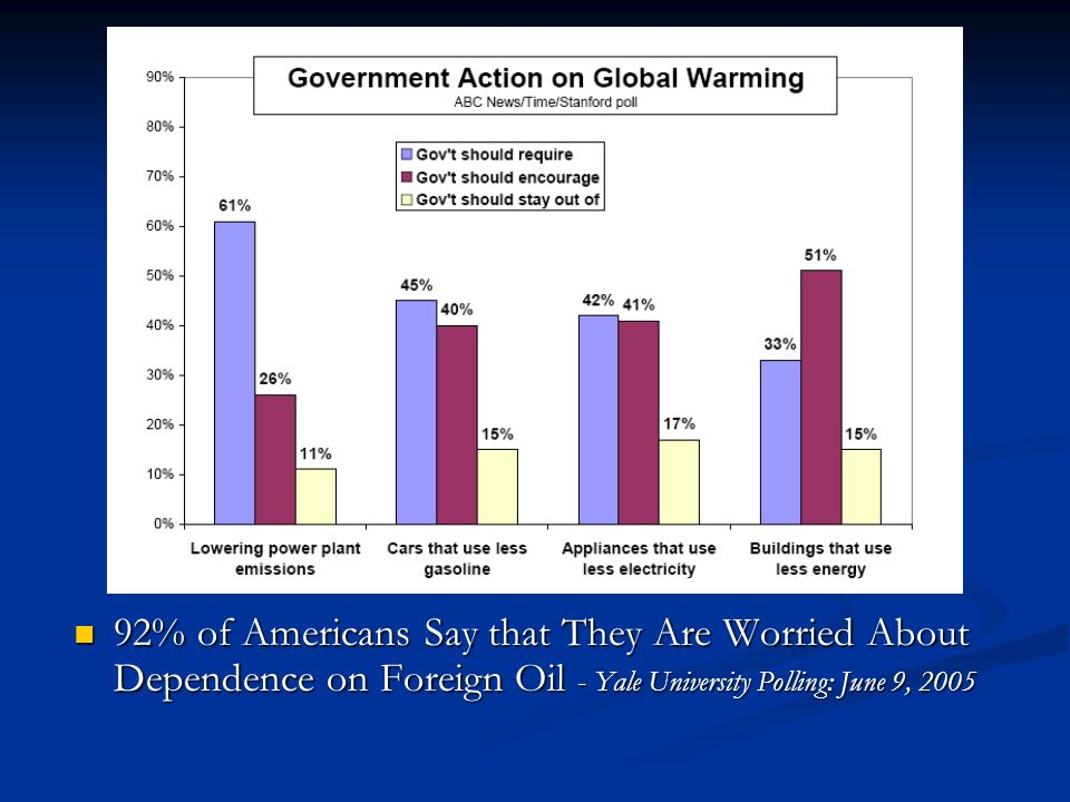 92% of Americans Say that They Are Worried About Dependence on Foreign Oil - Yale University Polling: June 9, 2005