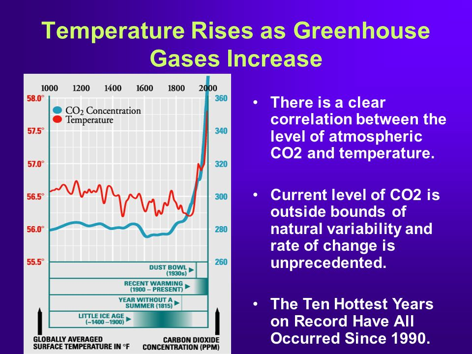 Temperature Rises as Greenhouse Gases Increase