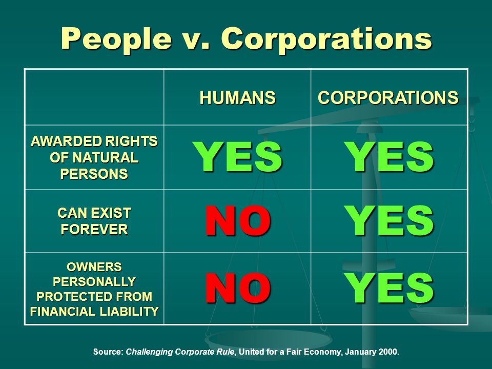 YES NO People v. Corporations HUMANS CORPORATIONS