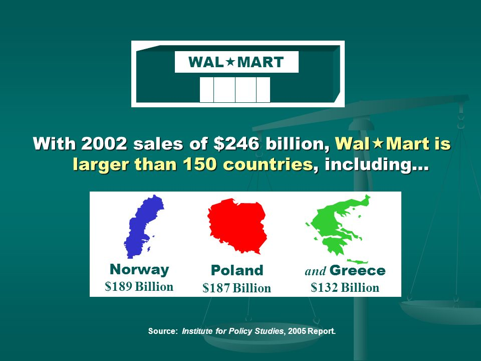 WALMART With 2002 sales of $246 billion, WalMart is larger than 150 countries, including… Norway $189 Billion.