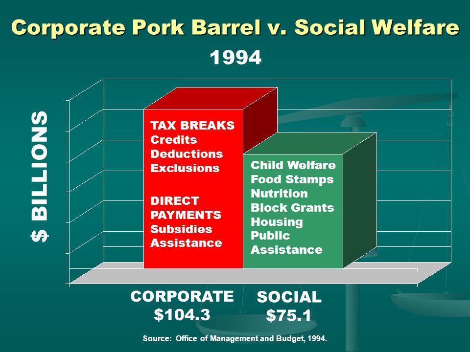 Corporate Pork Barrel v. Social Welfare