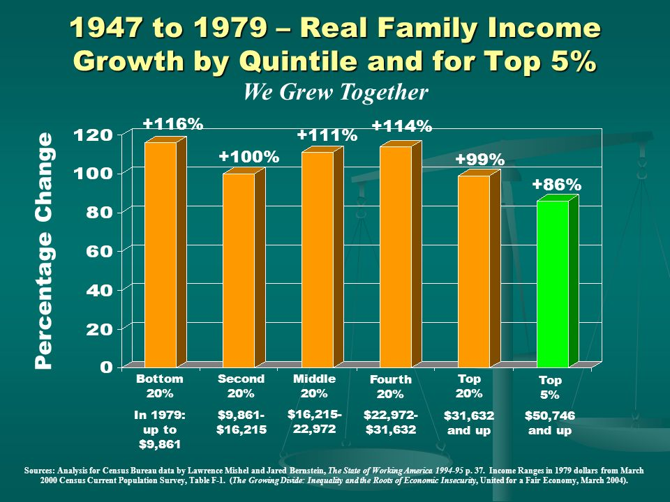 1947 to 1979 – Real Family Income Growth by Quintile and for Top 5%
