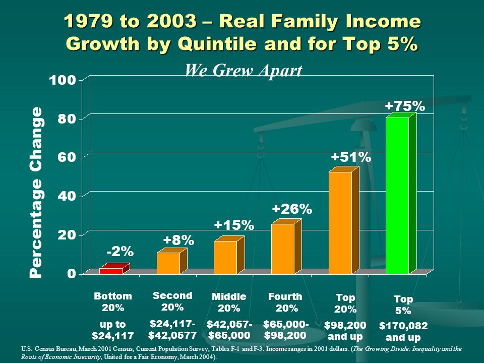 1979 to 2003 – Real Family Income Growth by Quintile and for Top 5%
