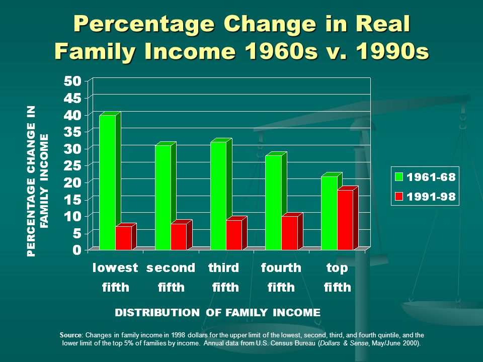 Percentage Change in Real Family Income 1960s v. 1990s