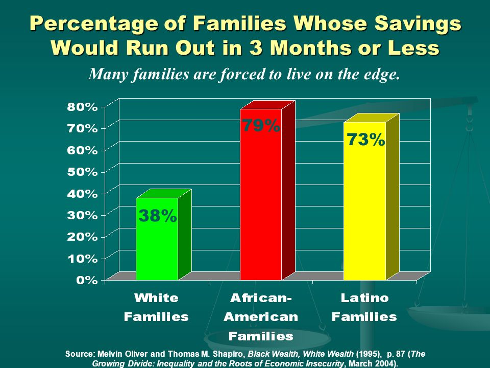 Percentage of Families Whose Savings Would Run Out in 3 Months or Less