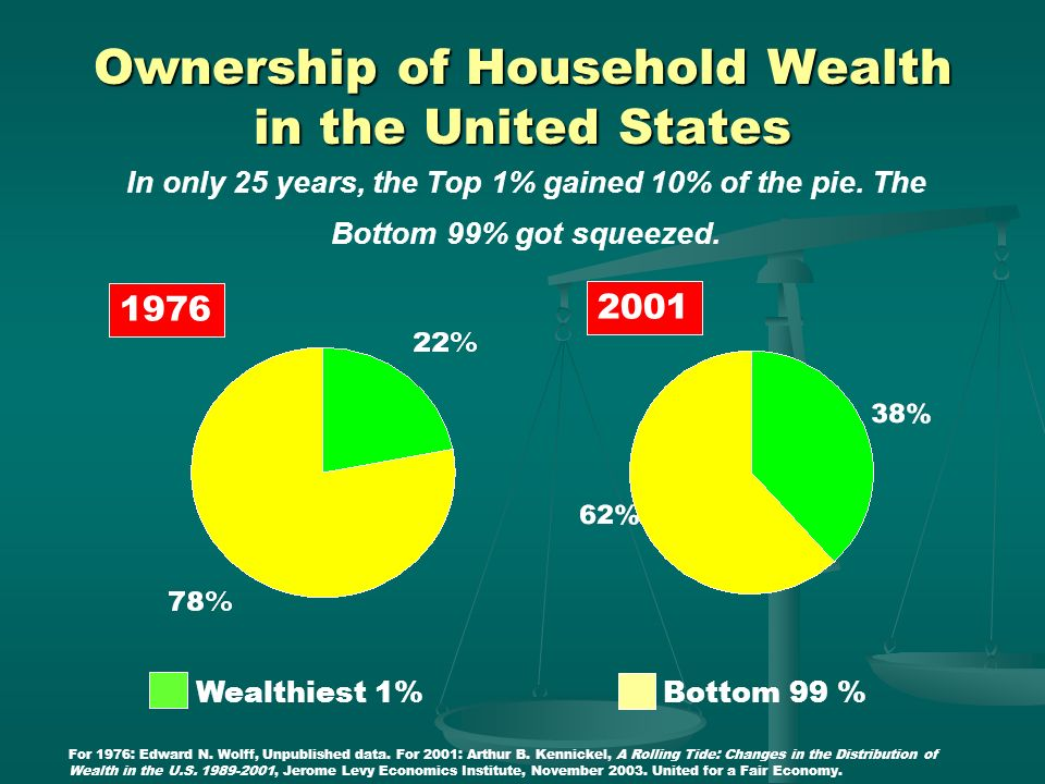Ownership of Household Wealth in the United States