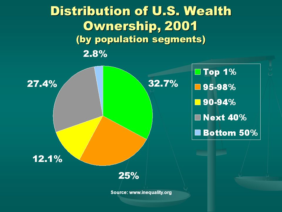 Distribution of U.S. Wealth Ownership, 2001 (by population segments)