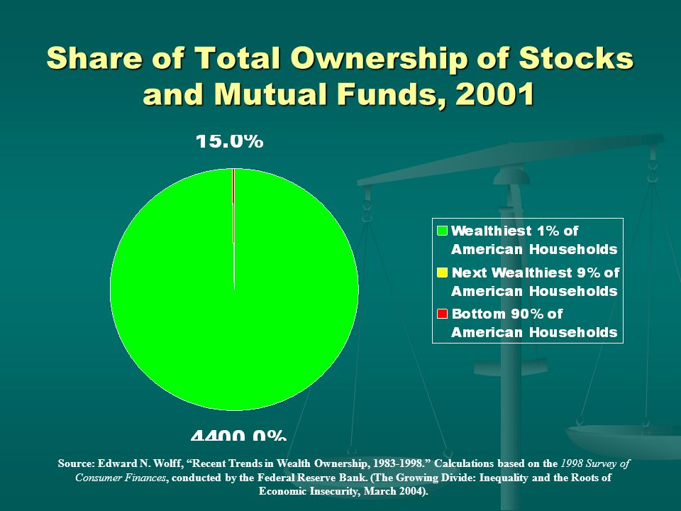 Share of Total Ownership of Stocks and Mutual Funds, 2001