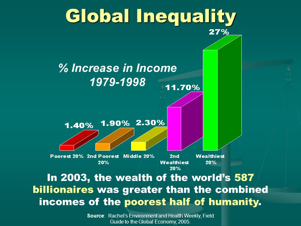 Global Inequality % Increase in Income 1979-1998