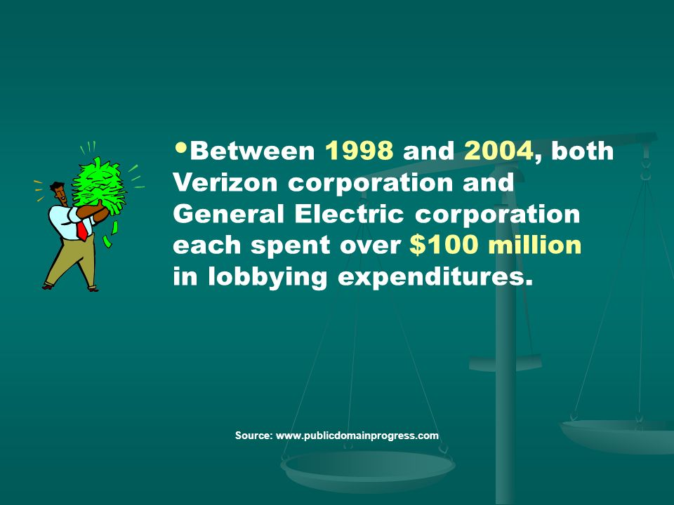 Between 1998 and 2004, both Verizon corporation and General Electric corporation each spent over $100 million in lobbying expenditures.