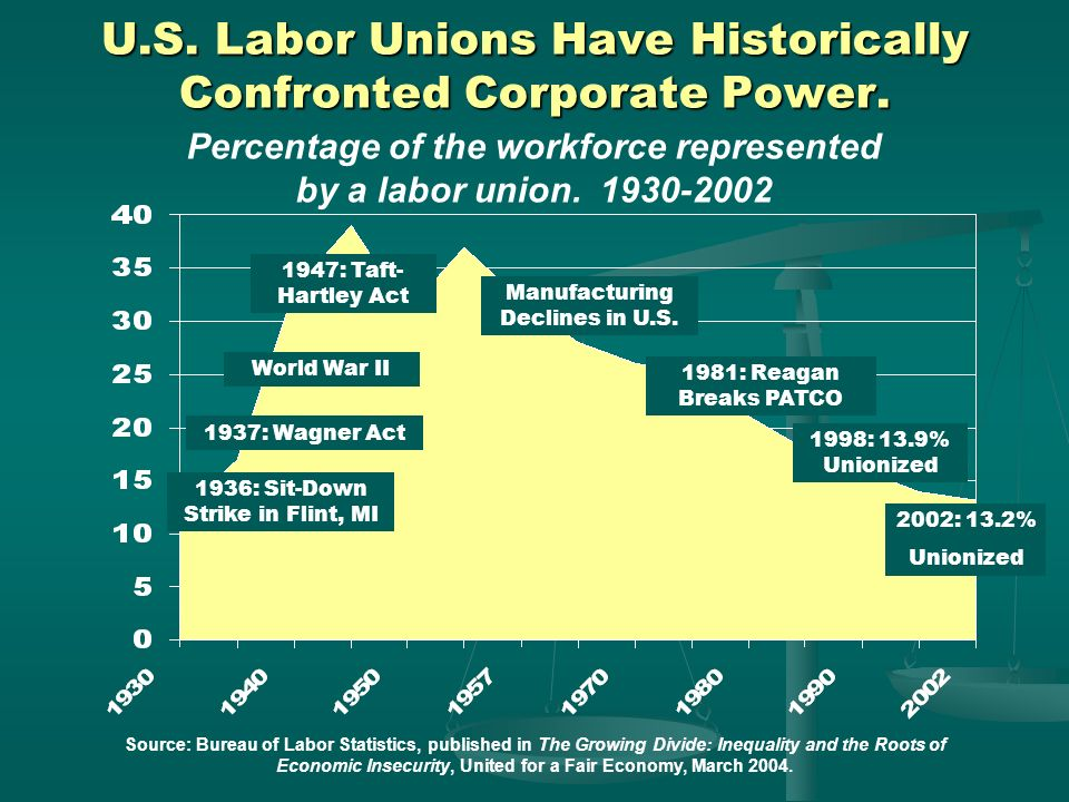 U.S. Labor Unions Have Historically Confronted Corporate Power.