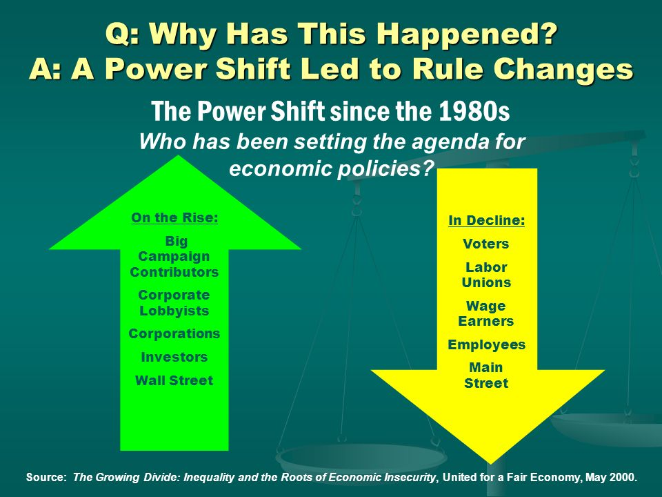 Q: Why Has This Happened A: A Power Shift Led to Rule Changes