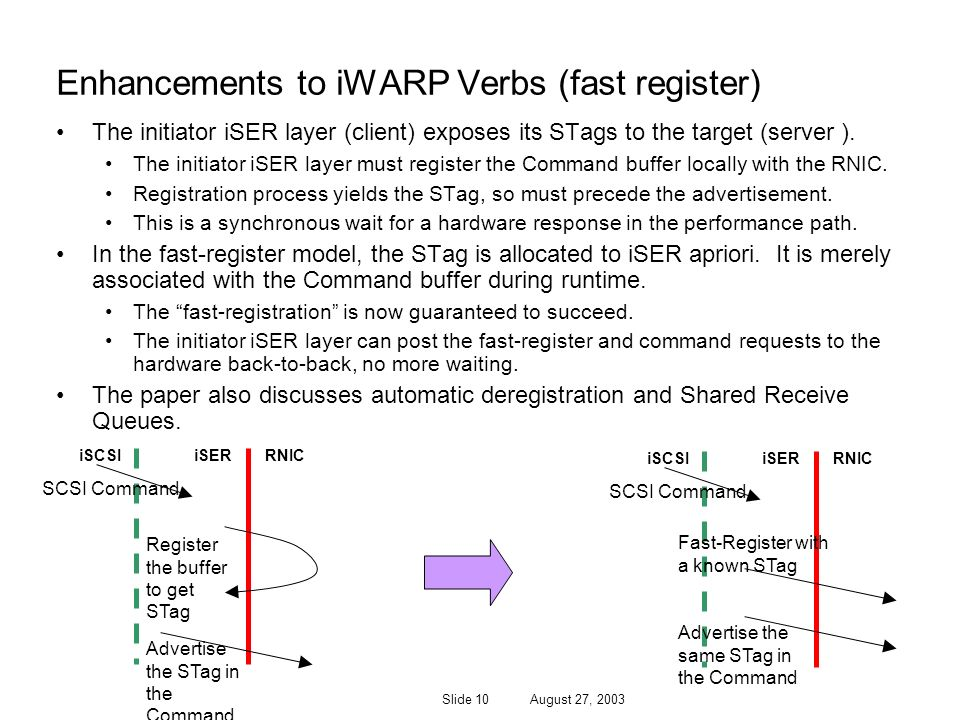 Enhancements to iWARP Verbs (fast register)
