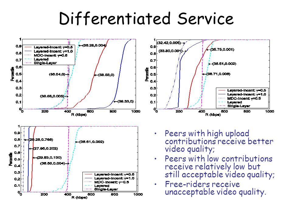 Differentiated Service