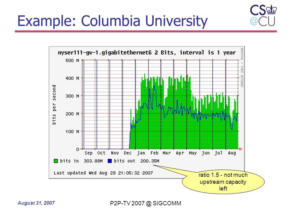 Example: Columbia University