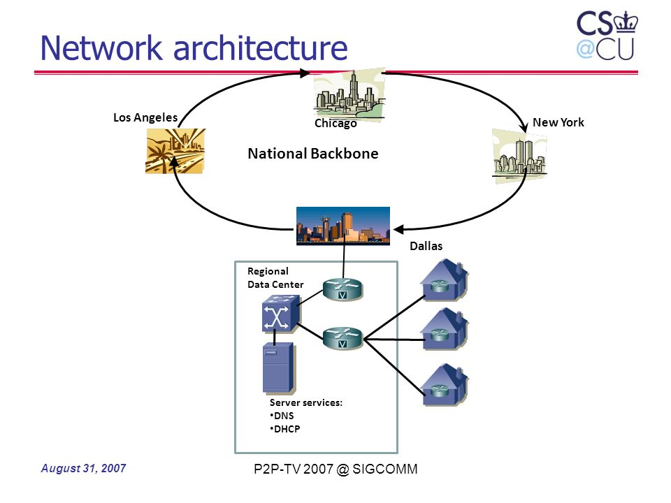 Network architecture National Backbone Los Angeles Chicago New York