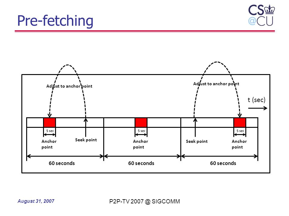 Pre-fetching t (sec) 60 seconds 60 seconds 60 seconds