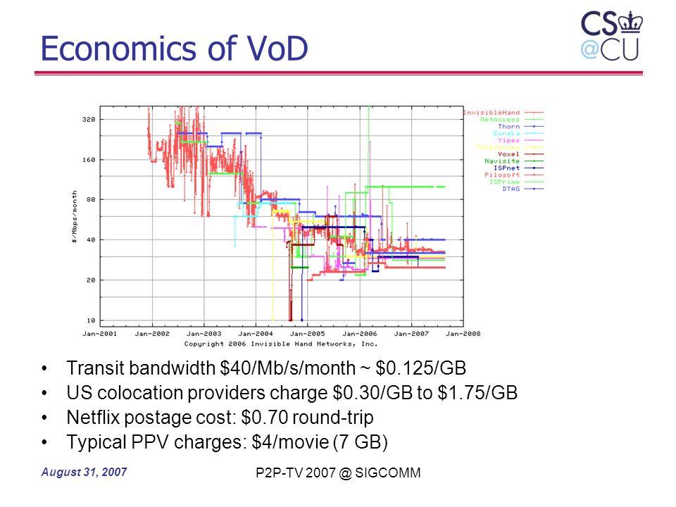 Economics of VoD Transit bandwidth $40/Mb/s/month ~ $0.125/GB
