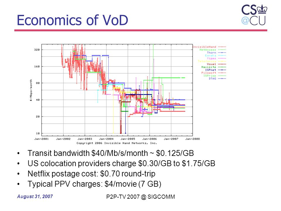 Economics of VoD Transit bandwidth $40/Mb/s/month ~ $0.125/GB