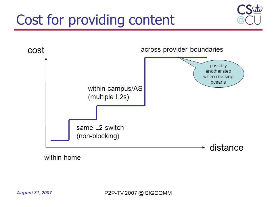 Cost for providing content