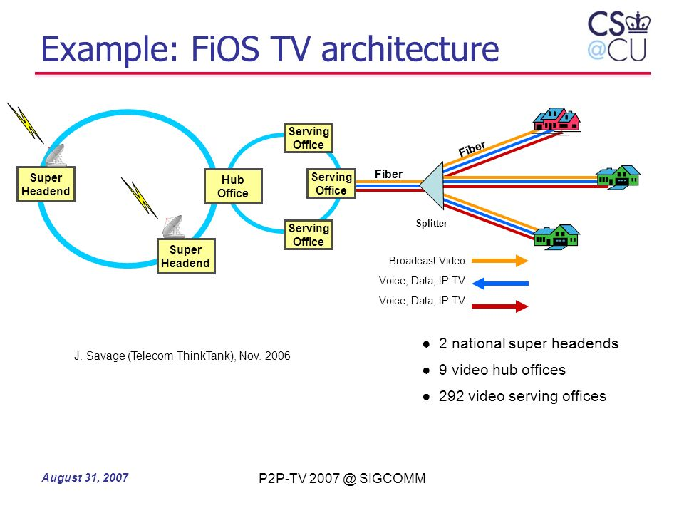 Example: FiOS TV architecture