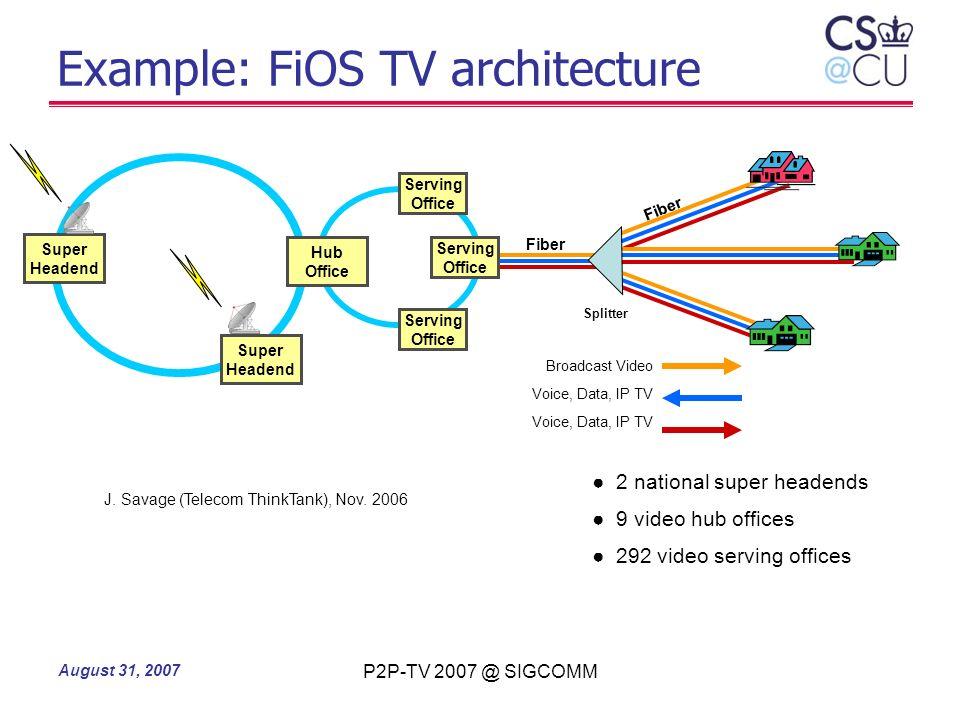 Example: FiOS TV architecture