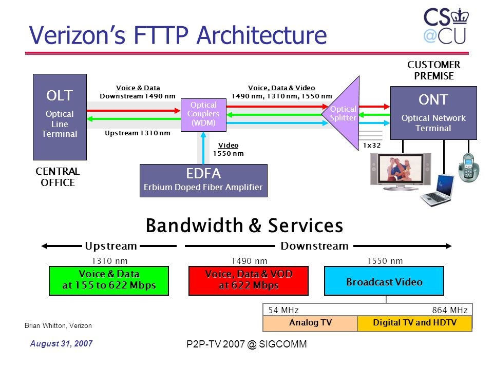 Verizon's FTTP Architecture