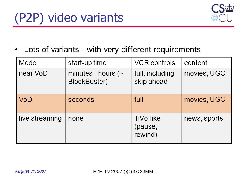(P2P) video variants Lots of variants - with very different requirements. Mode. start-up time. VCR controls.