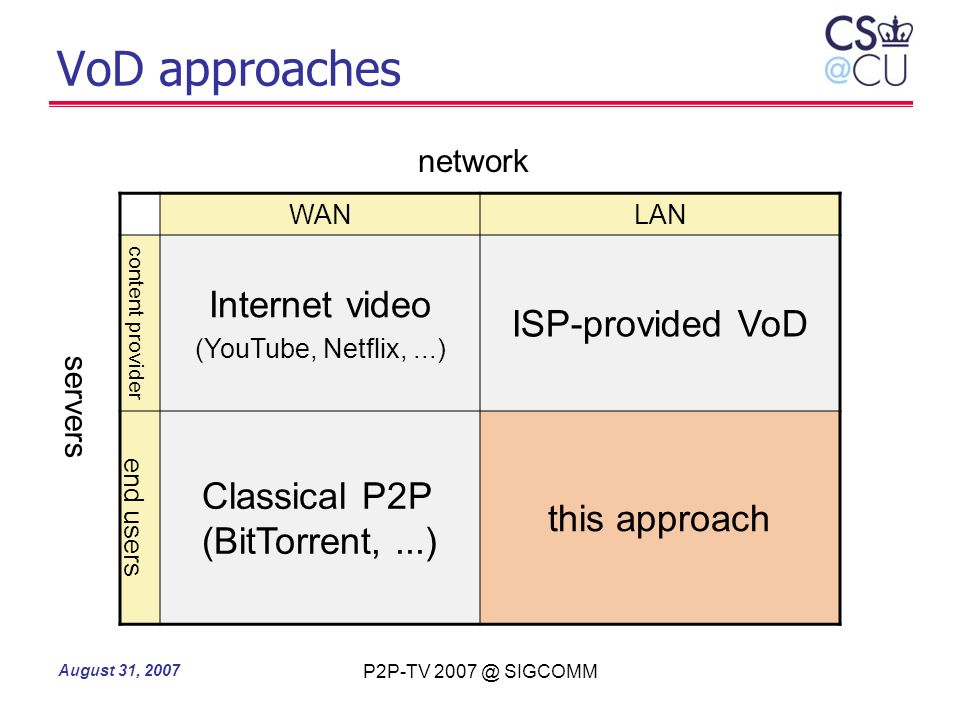 VoD approaches Internet video ISP-provided VoD