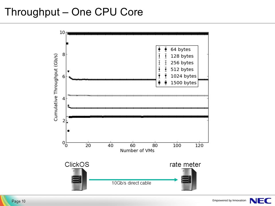 Throughput – One CPU Core