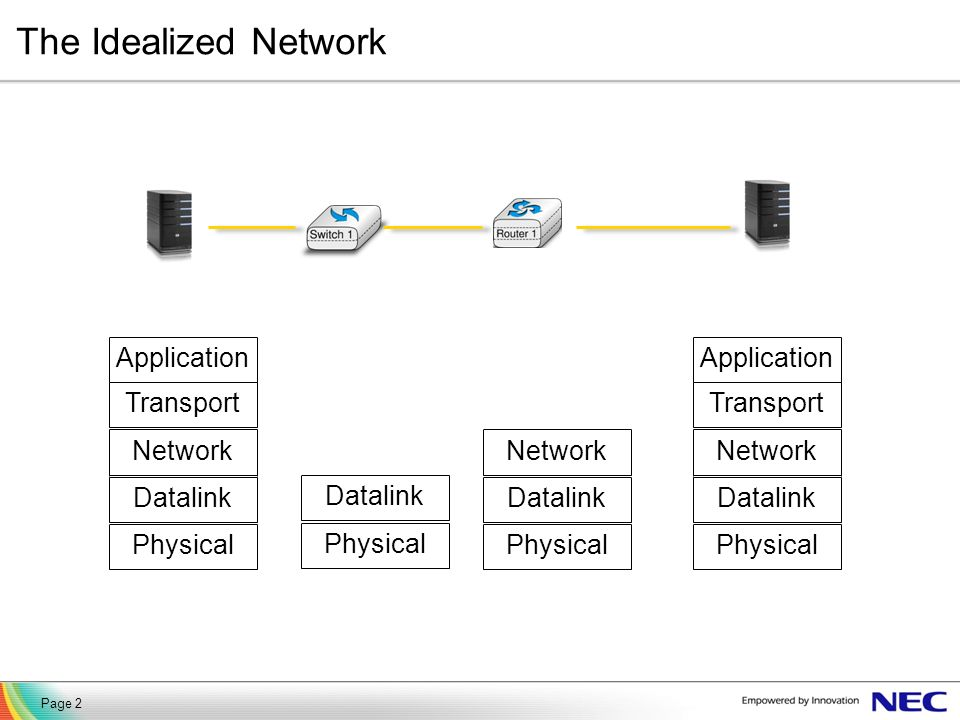 The Idealized Network Physical Datalink Network Transport Application