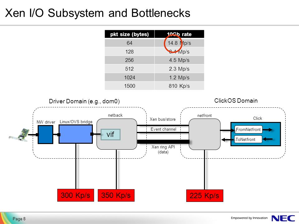 Xen I/O Subsystem and Bottlenecks