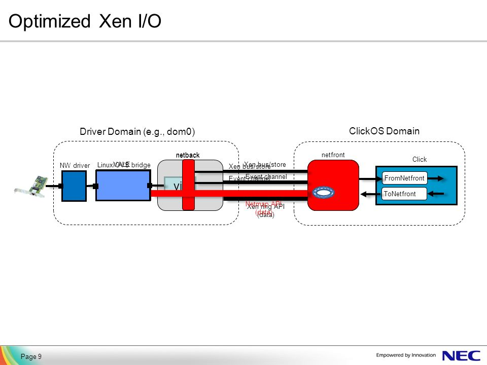 Optimized Xen I/O vif Driver Domain (e.g., dom0) ClickOS Domain