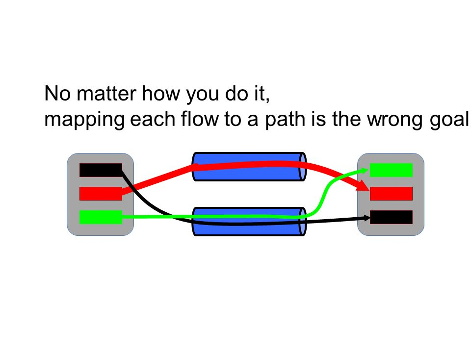 No matter how you do it, mapping each flow to a path is the wrong goal