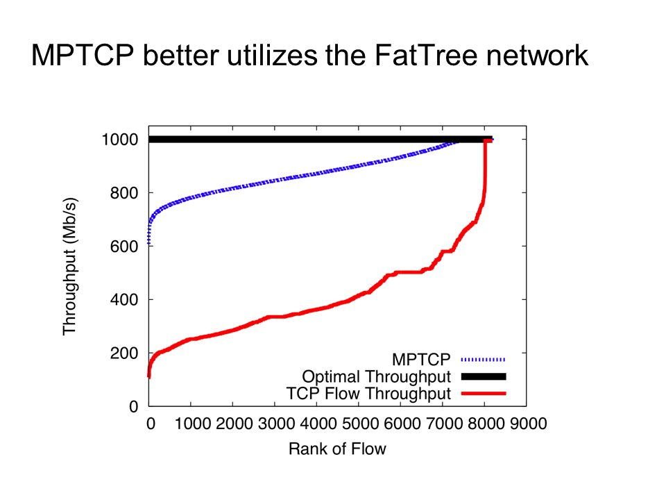 MPTCP better utilizes the FatTree network