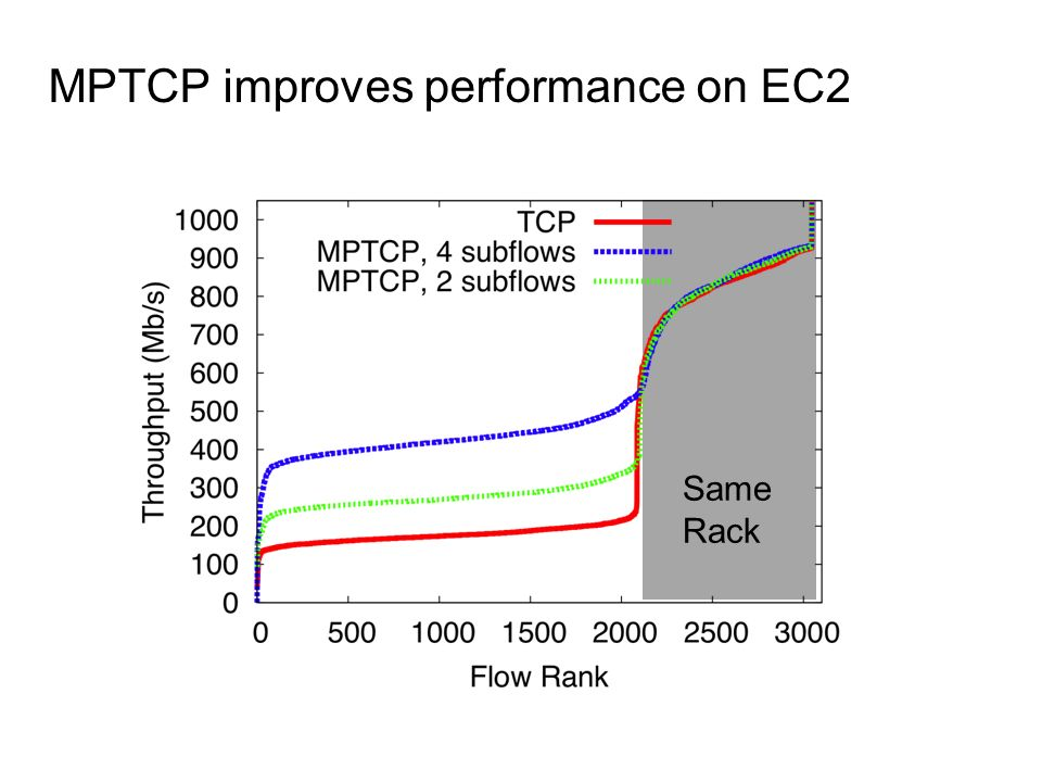MPTCP improves performance on EC2
