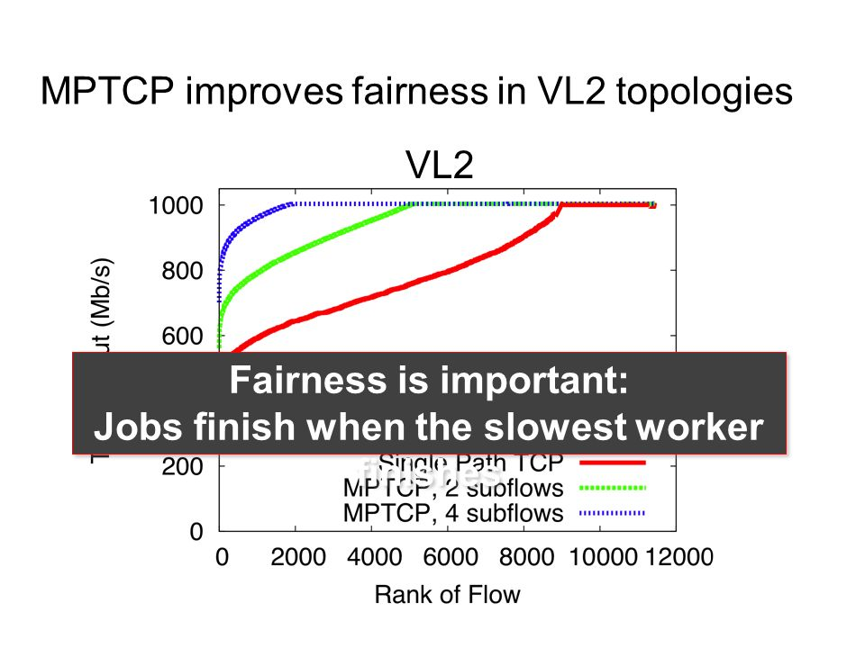 MPTCP improves fairness in VL2 topologies